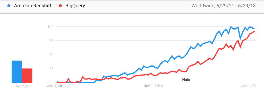 Google Trends - Global - Redshift - BigQuery