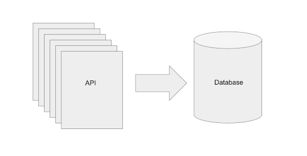 API to Database